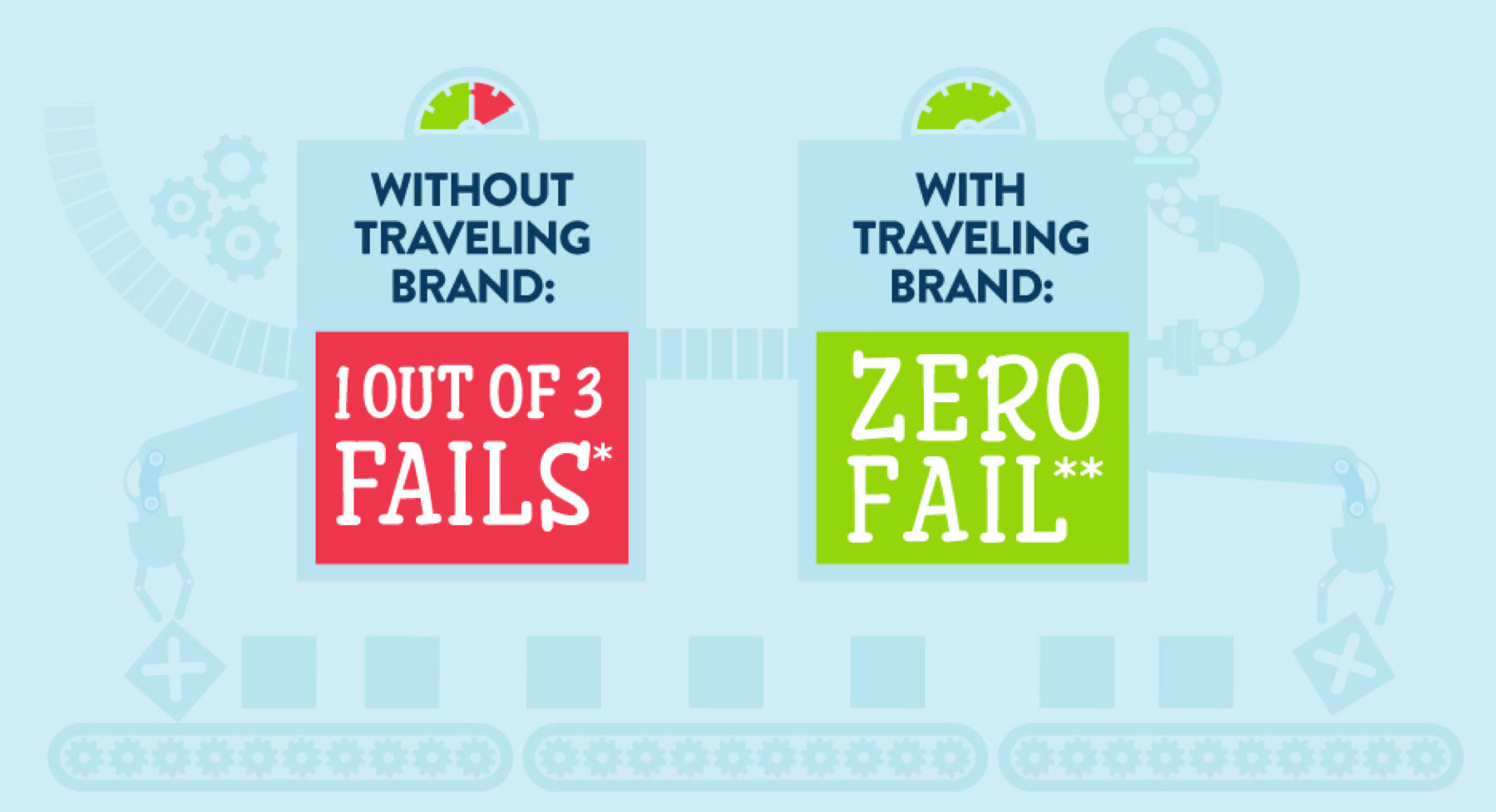 Without TravelingBrand 1 out of 3 fails. With TravelingBrand 0 fail